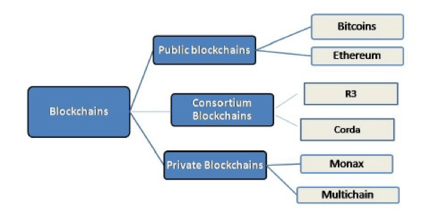 Image result for blockchain types